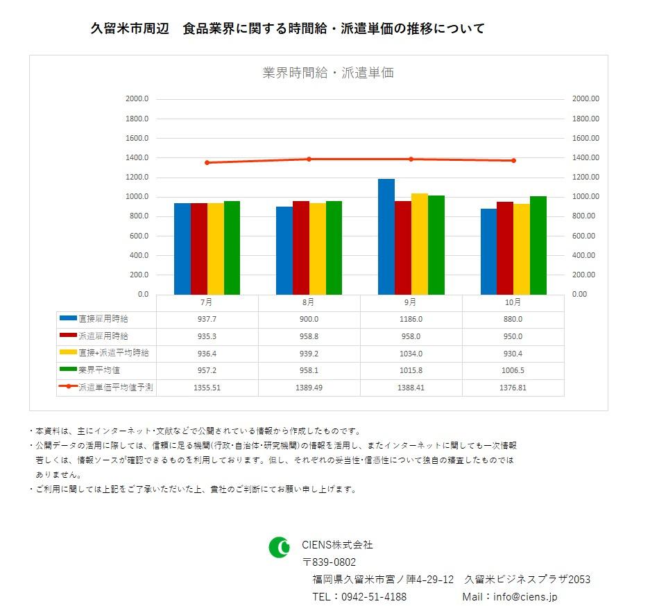 2018年10月 久留米市 食品業界 時間給 派遣単価