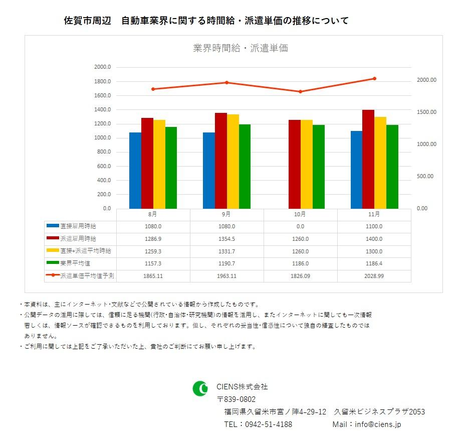 2018年11月 佐賀市 自動車業界 時間給 派遣単価