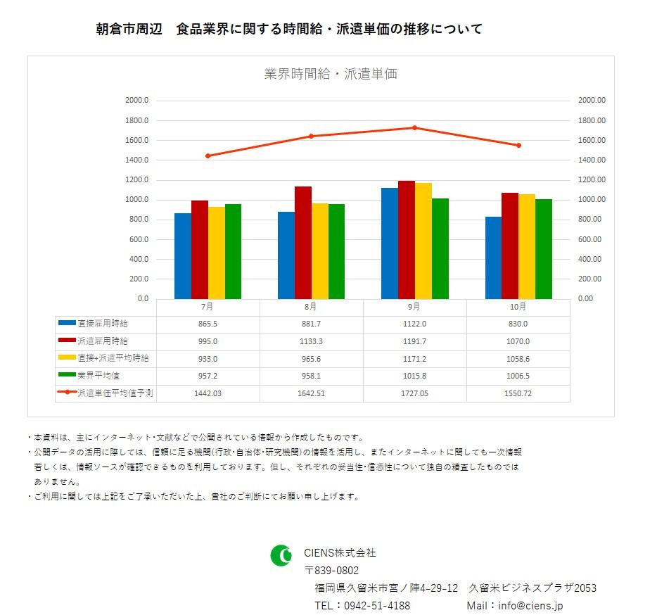 2018年10月 朝倉市 食品業界 時間給 派遣単価