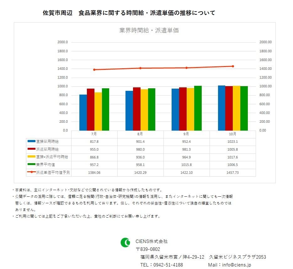 2018年10月 佐賀市 食品業界 時間給 派遣単価