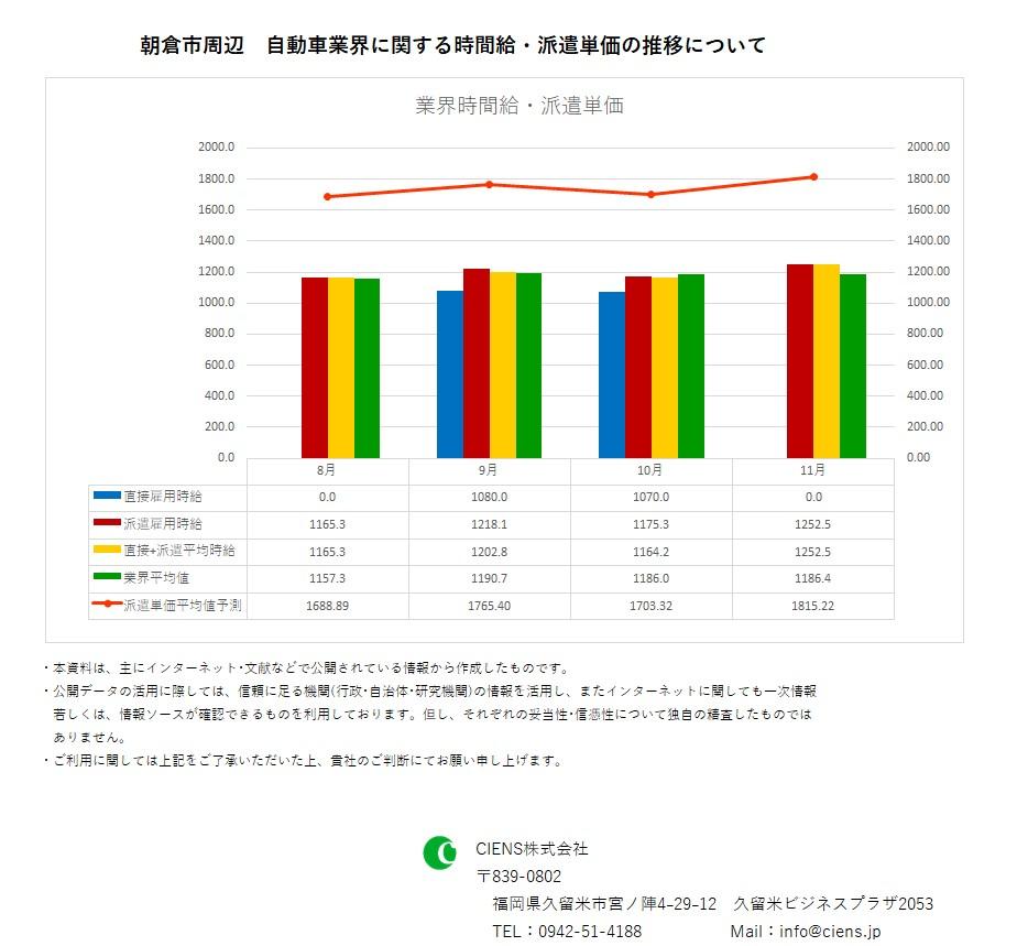 2018年11月 朝倉市 自動車業界 時間給 派遣単価