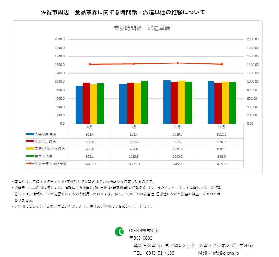 2018年11月 佐賀市 食品業界 時間給 派遣単価