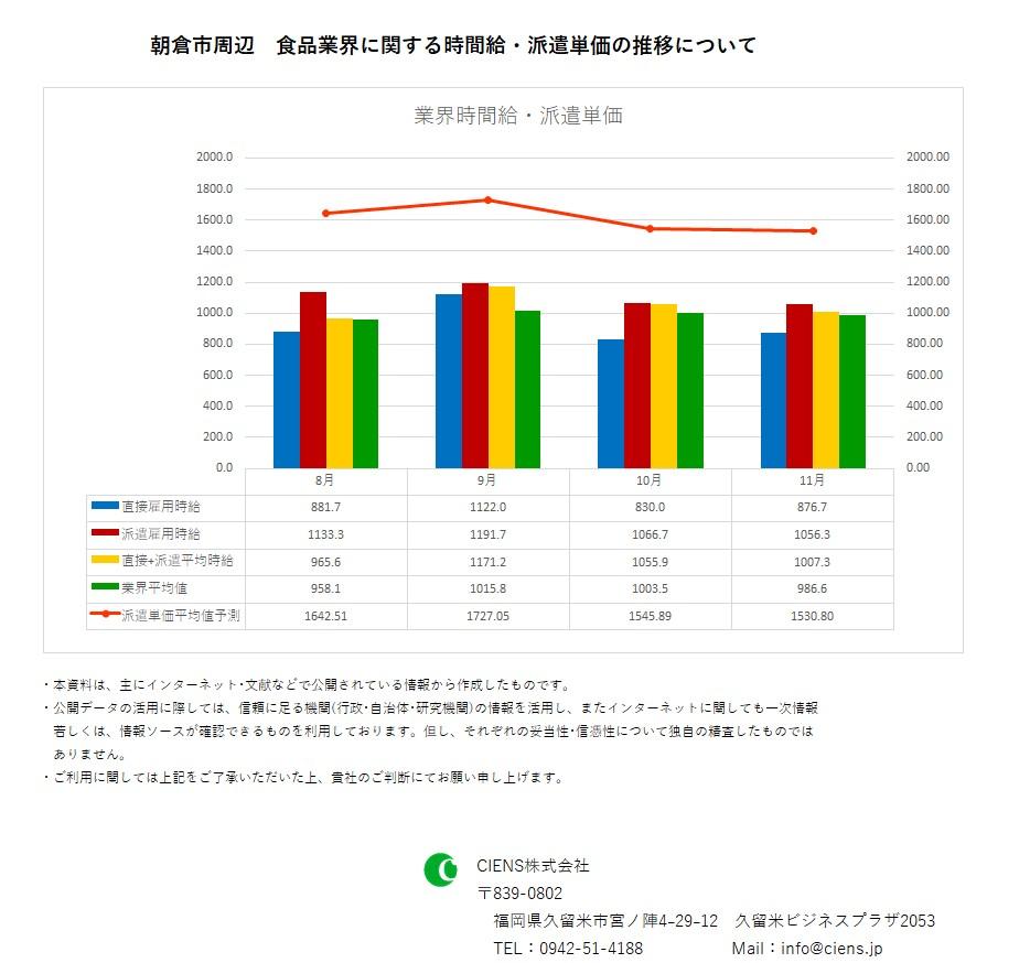 2018年11月 朝倉市 食品業界 時間給 派遣単価