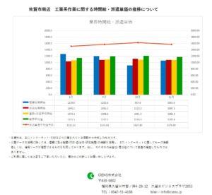 2018年11月 佐賀市 工業系作業 時間給 派遣単価