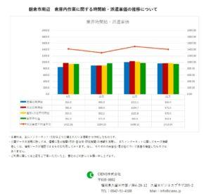 2018年12月 朝倉市 倉庫内作業作業 時間給 派遣単価