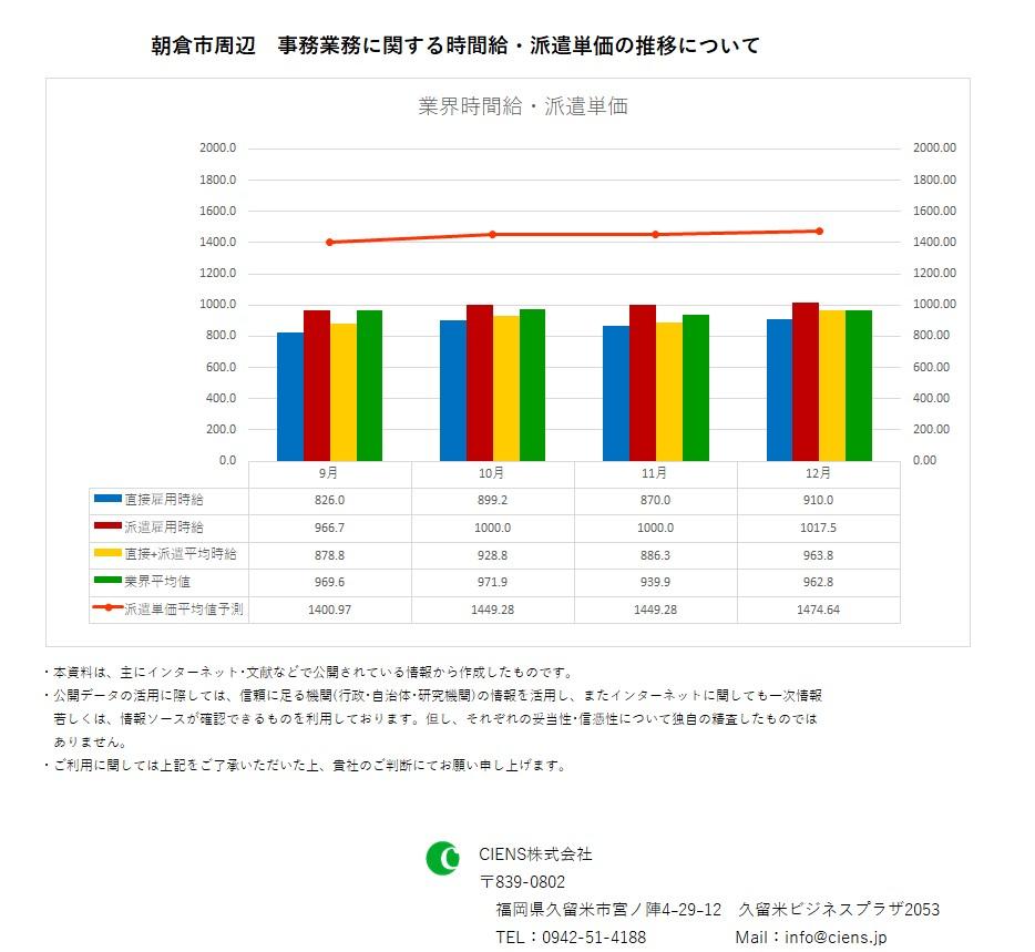 2018年12月 朝倉市 事務業務 時間給 派遣単価
