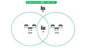Google for jobs 距離フィルタリング