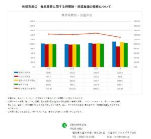 2019年1月 佐賀市 食品業界 時間給 派遣単価