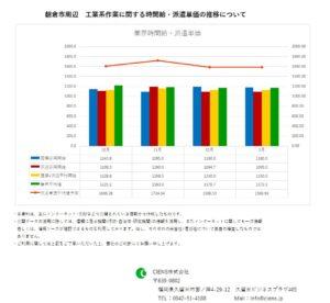 2019年1月 朝倉市 工業系作業 時間給 派遣単価