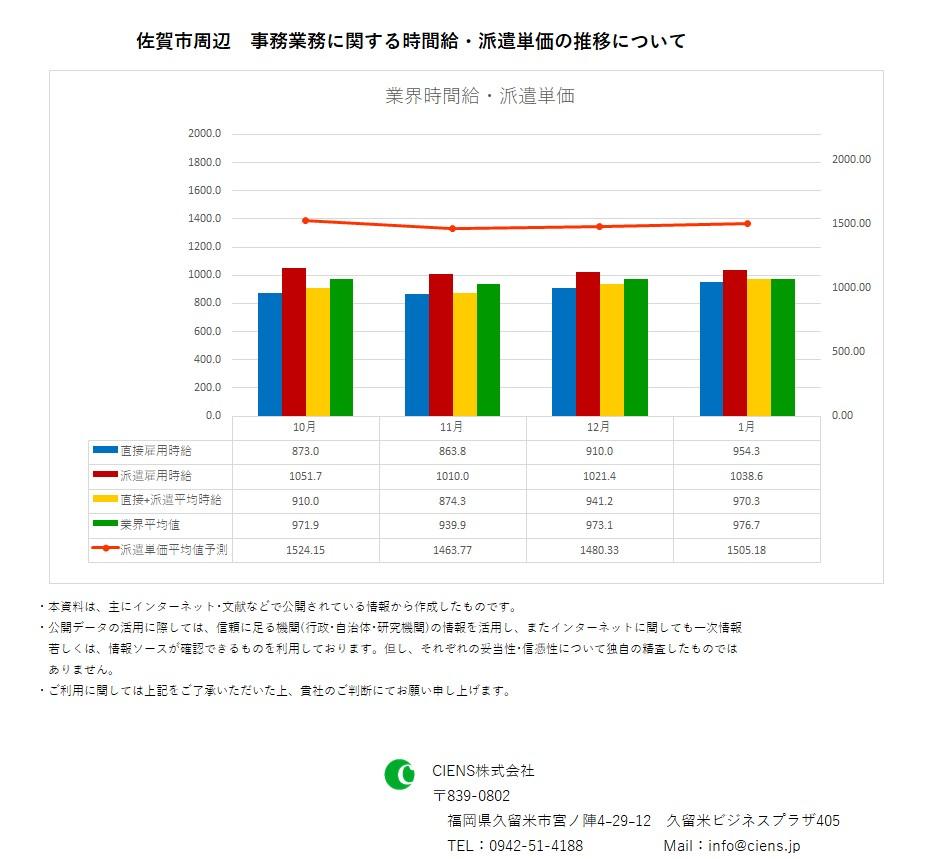 2019年1月 佐賀市 事務業務 時間給 派遣単価