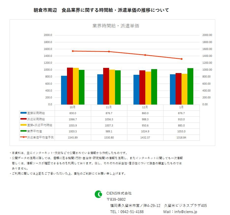 2019年1月 朝倉市 食品業界 時間給 派遣単価