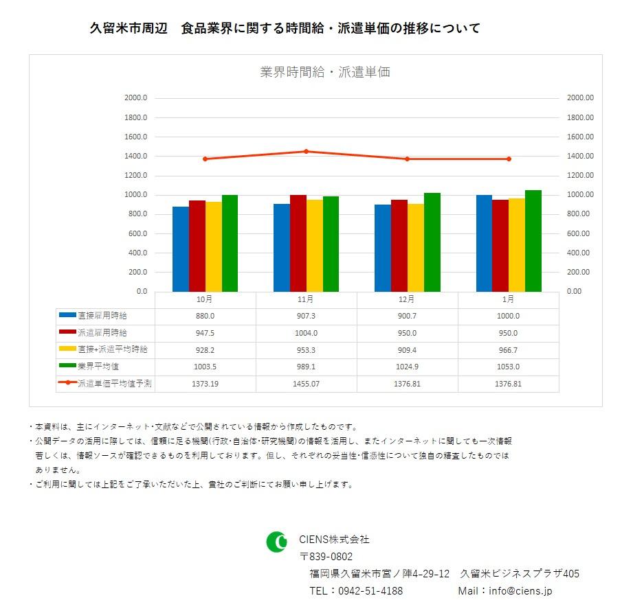 2019年1月 久留米市 食品業界 時間給 派遣単価