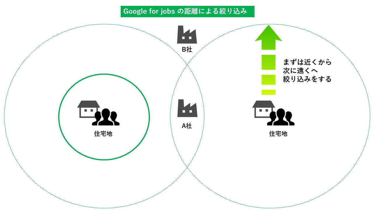 Google for jobs 絞り込み機能