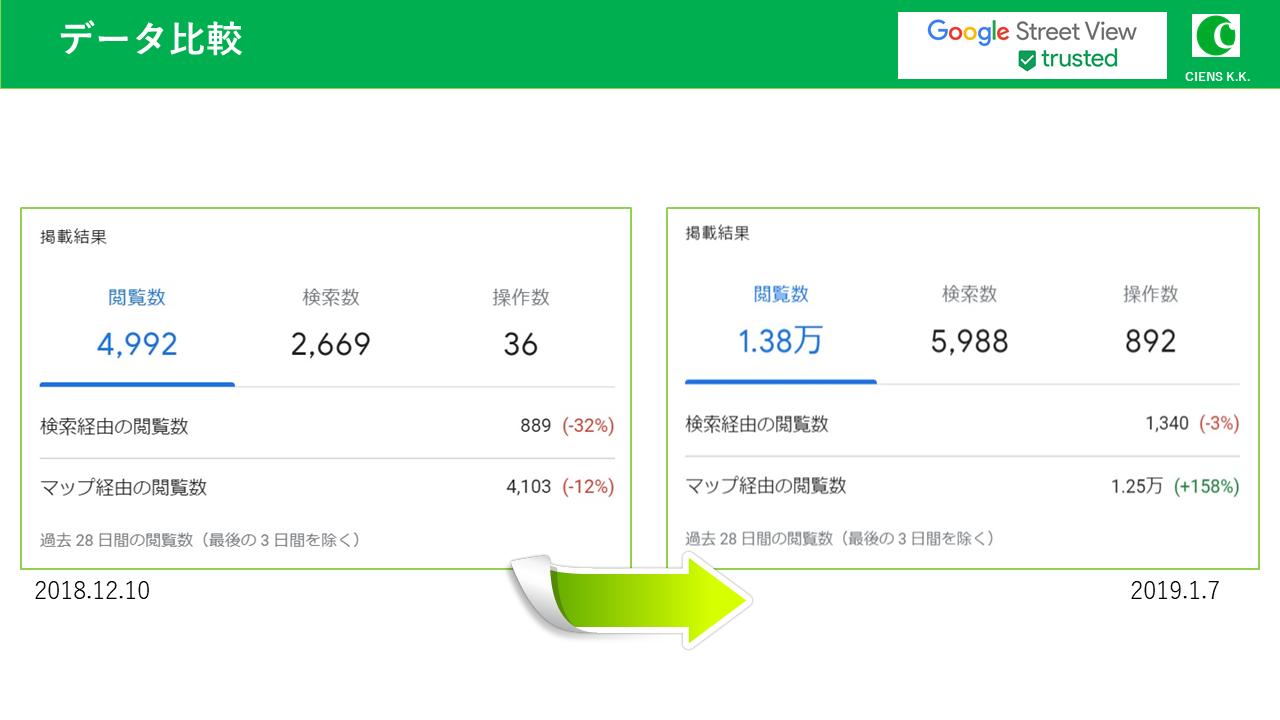 Google my business insight data