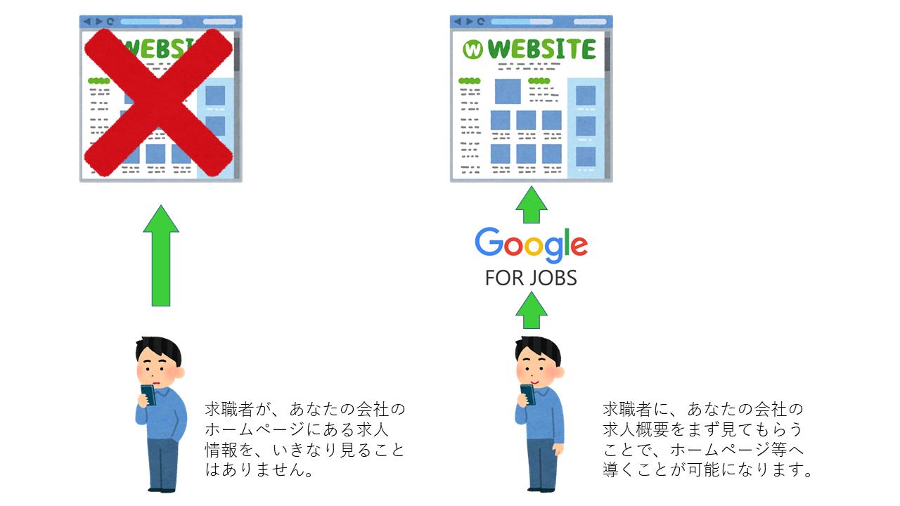 Google for jobs で求人の導線を作る