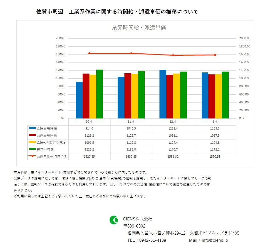 2019年1月 佐賀市 工業系作業 時間給 派遣単価