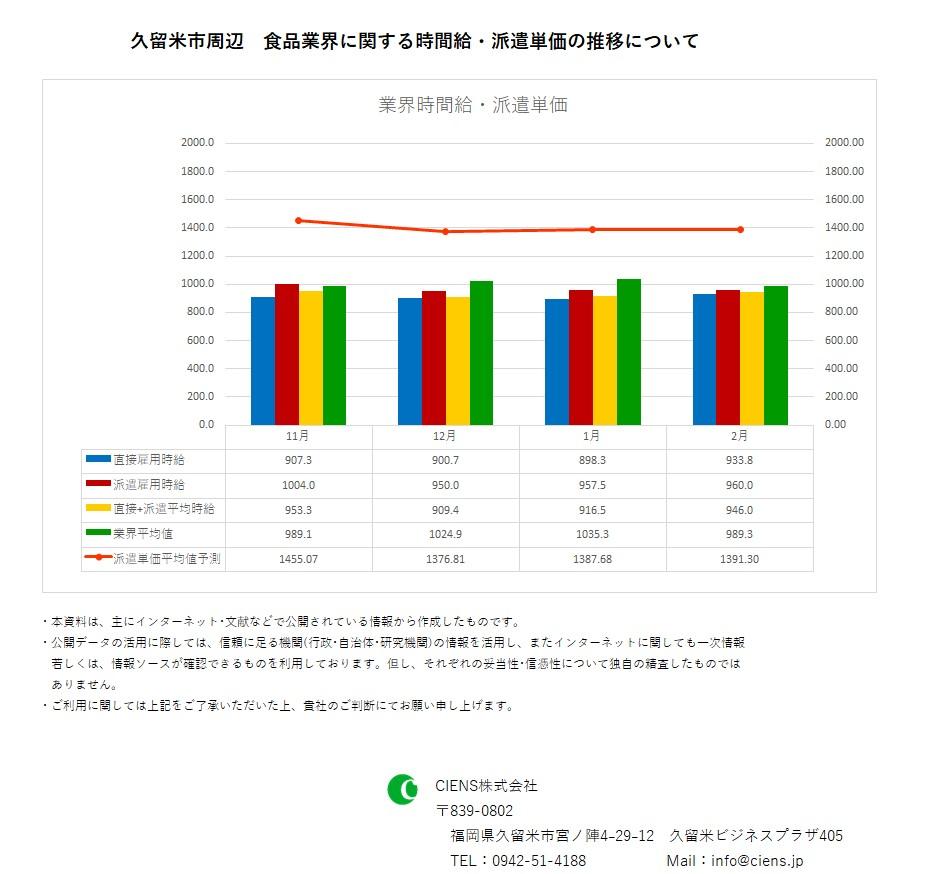 2019年2月 久留米市 食品業界 時間給 派遣単価