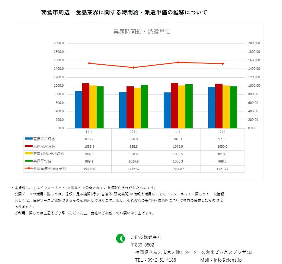 2019年2月 朝倉市 食品業界 時間給 派遣単価