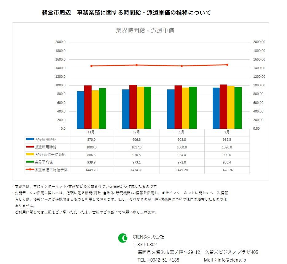 2019年2月 朝倉市 事務業務 時間給 派遣単価