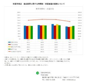 2019年2月 佐賀市 食品業界 時間給 派遣単価