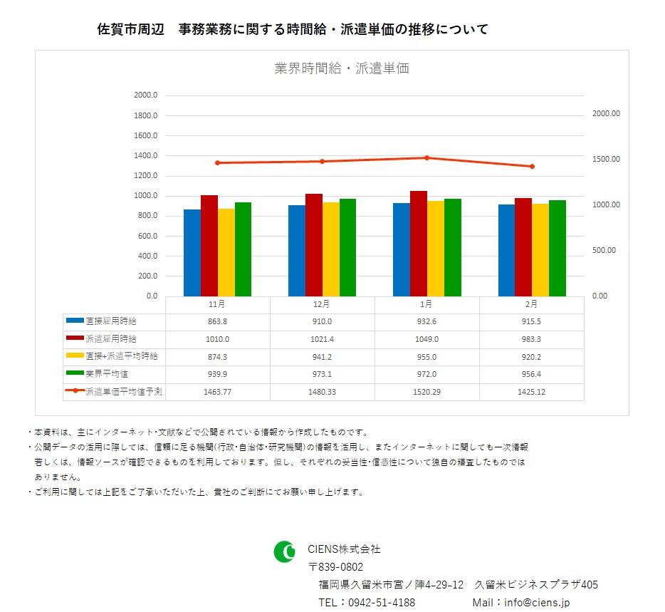 2019年2月 佐賀市 事務業務 時間給 派遣単価