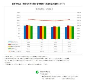 2019年2月 朝倉市 倉庫内作業作業 時間給 派遣単価