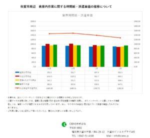 2019年2月 佐賀市 倉庫内作業作業 時間給 派遣単価