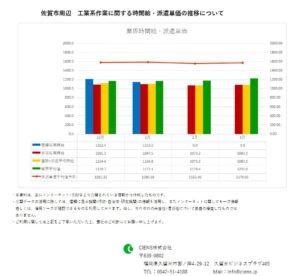 2019年3月 佐賀市 工業系作業 時間給 派遣単価