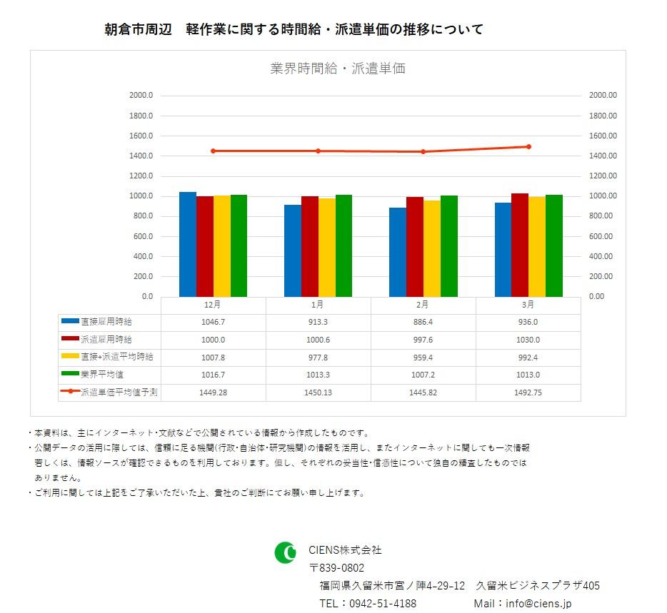 2019年3月 朝倉市 軽作業 時間給 派遣単価