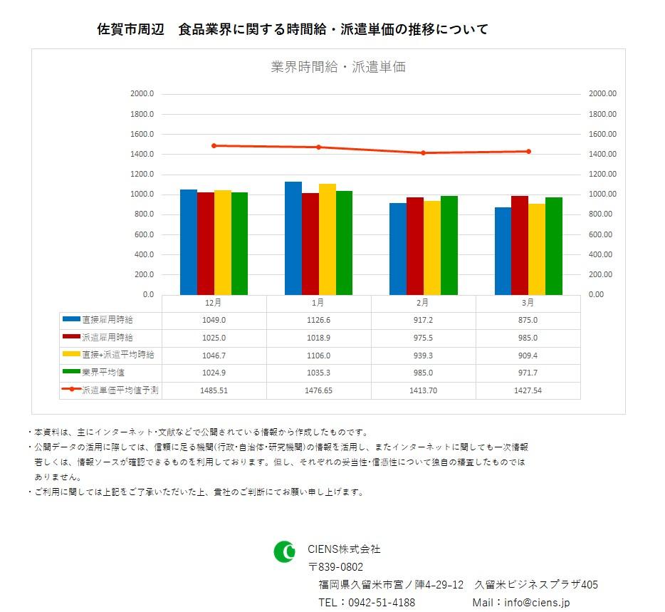 2019年3月 佐賀市 食品業界 時間給 派遣単価