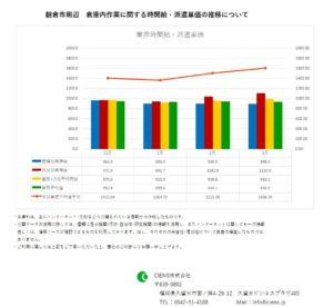 2019年3月 朝倉市 倉庫内作業作業 時間給 派遣単価