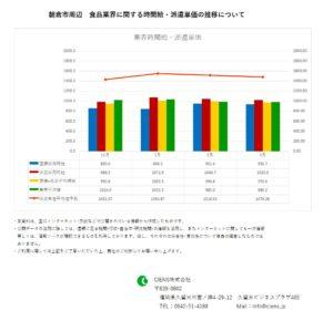 2019年3月 朝倉市 食品業界 時間給 派遣単価