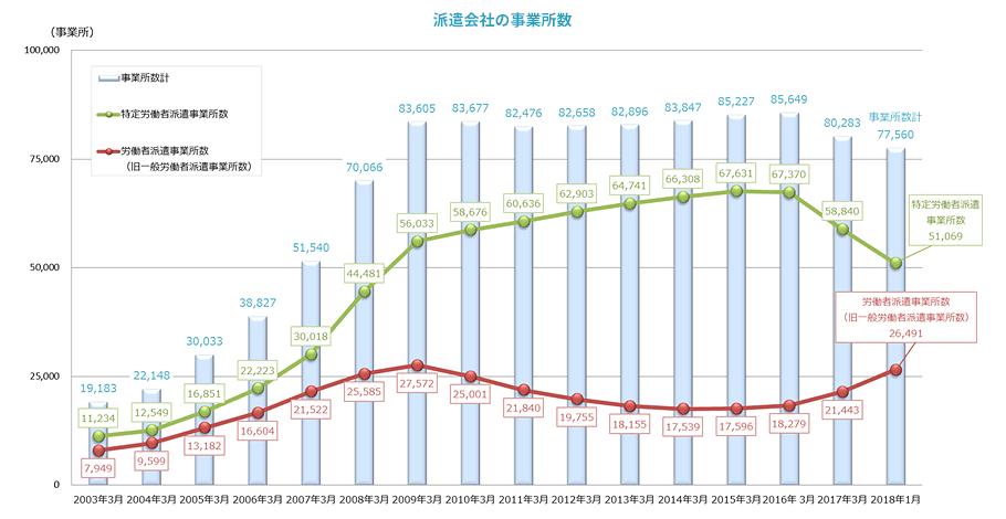 派遣会社事業所数の推移