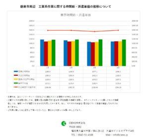 2019年4月 朝倉市 工業系作業 時間給 派遣単価