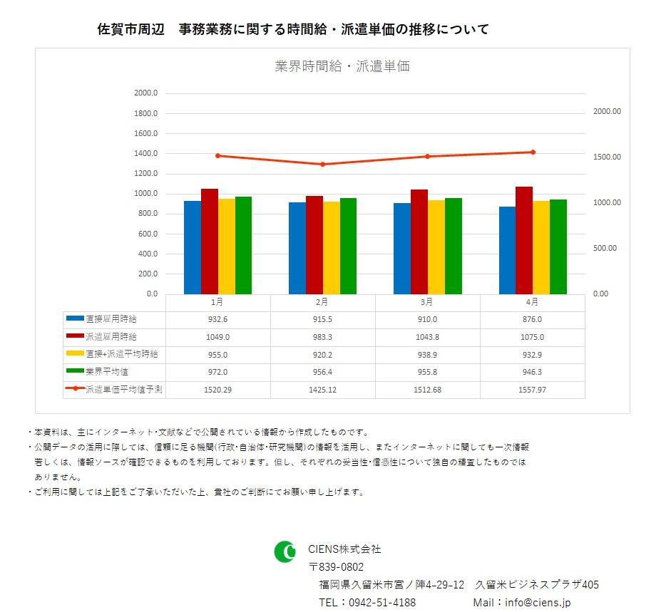 2019年4月 佐賀市 事務業務 時間給 派遣単価