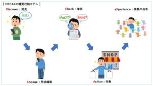 DECAXの購買行動モデル