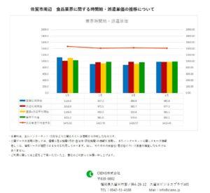 2019年4月 佐賀市 食品業界 時間給 派遣単価