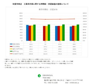 2019年4月 佐賀市 工業系作業 時間給 派遣単価