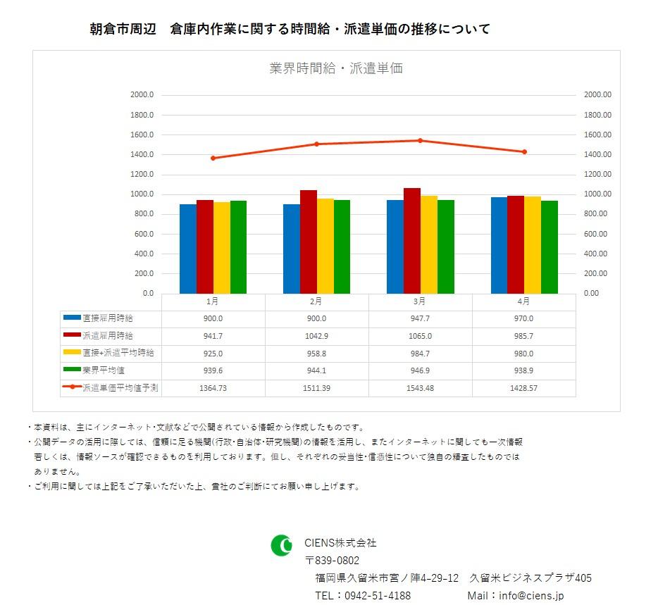 2019年4月 朝倉市 倉庫内作業作業 時間給 派遣単価