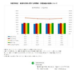 2019年4月 佐賀市 倉庫内作業作業 時間給 派遣単価