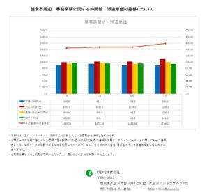 2019年4月 朝倉市 事務業務 時間給 派遣単価