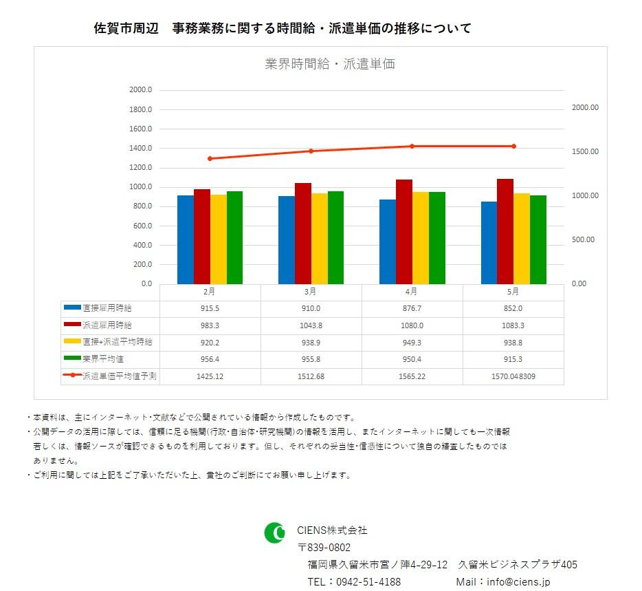 2019年5月 佐賀市 事務業務 時間給 派遣単価