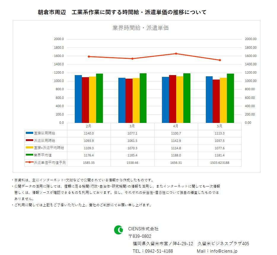 2019年5月 朝倉市 工業系作業 時間給 派遣単価