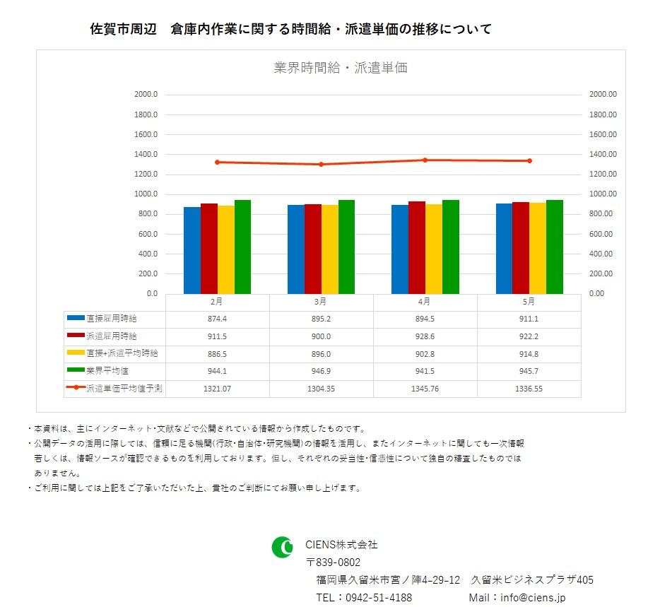 2019年5月 佐賀市 倉庫内作業作業 時間給 派遣単価