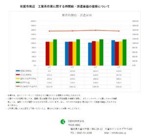 2019年5月 佐賀市 工業系作業 時間給 派遣単価