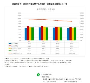 2019年5月 朝倉市 倉庫内作業作業 時間給 派遣単価
