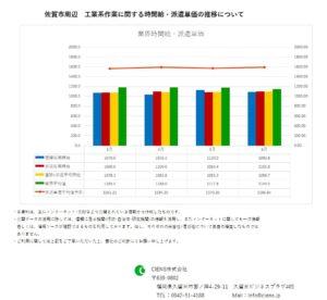 2019年6月 佐賀市 工業系作業 時間給 派遣単価