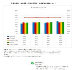2019年6月 佐賀市 食品業界 時間給 派遣単価