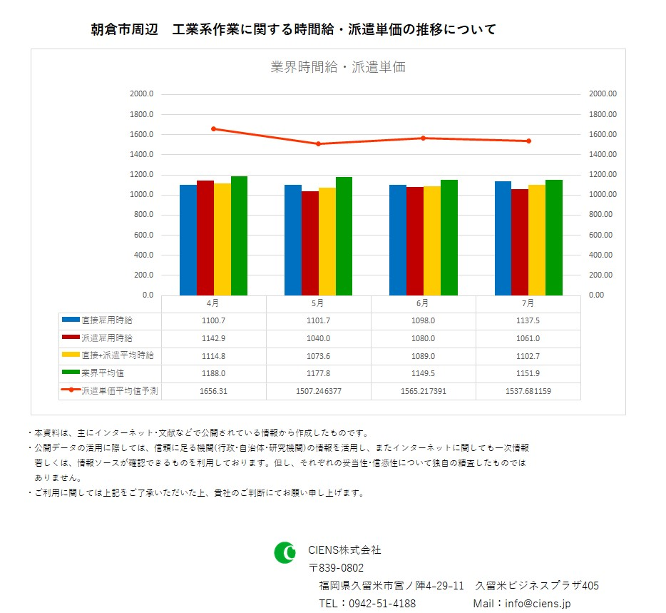 2019年7月 朝倉市 工業系作業 時間給 派遣単価