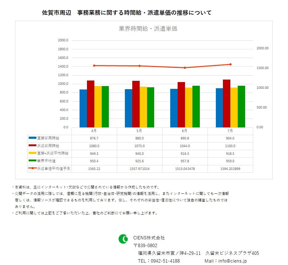 2019年7月 佐賀市 事務業務 時間給 派遣単価